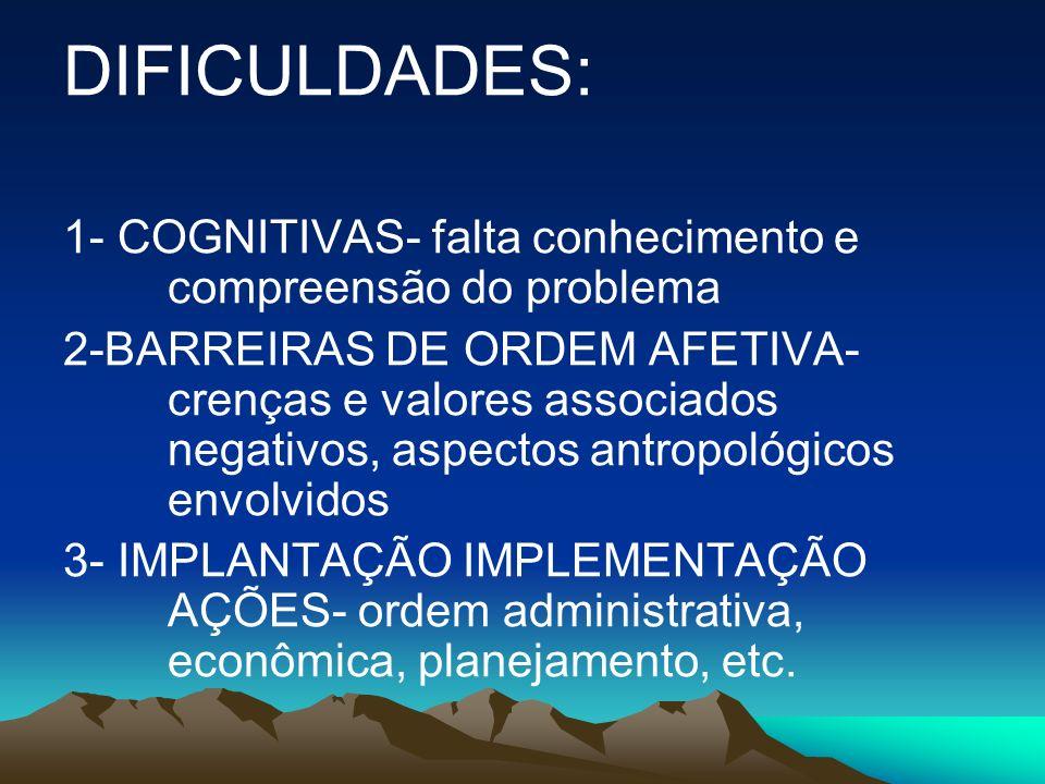 DIFICULDADES: 1- COGNITIVAS- falta conhecimento e compreensão do problema 2-BARREIRAS DE ORDEM AFETIVA- crenças e valores associados negativos, aspect