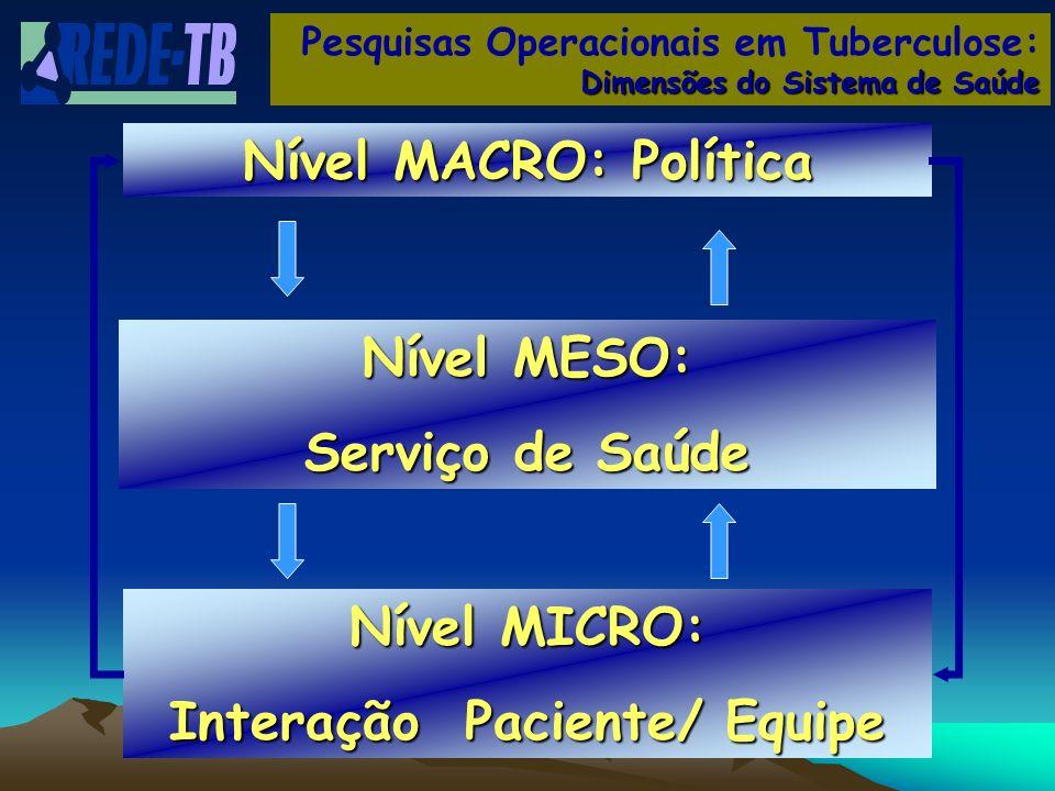 Nível MICRO: Interação Paciente/ Equipe Nível MESO: Serviço de Saúde Nível MACRO: Política Pesquisas Operacionais em Tuberculose: Dimensões do Sistema