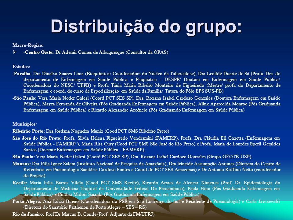 Distribuição do grupo: Macro-Região: -Centro Oeste: Dr Ademir Gomes de Albuquerque (Consultor da OPAS) Estados: -Paraíba: Dra Dinalva Soares Lima (Bio