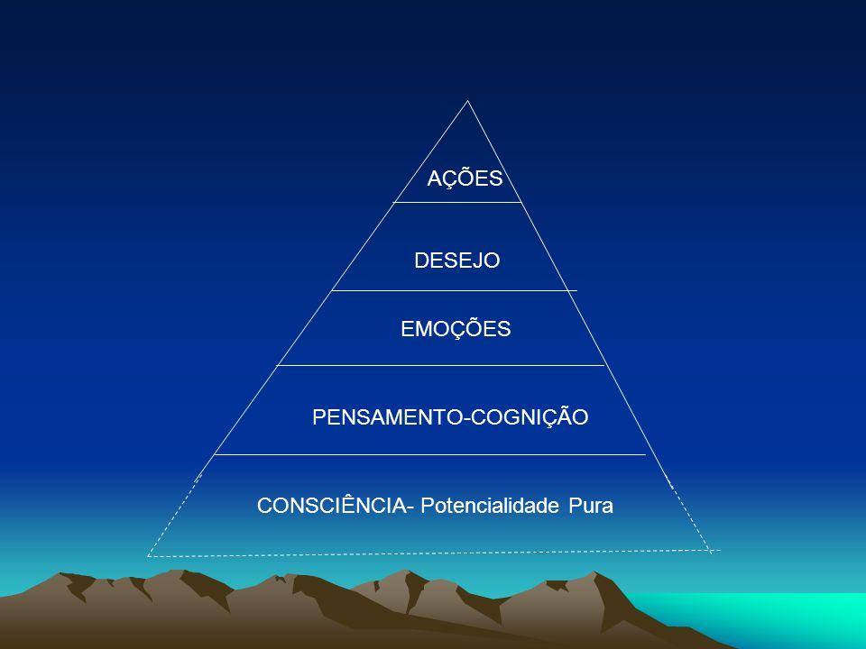 PENSAMENTO-COGNIÇÃO EMOÇÕES DESEJO AÇÕES CONSCIÊNCIA- Potencialidade Pura