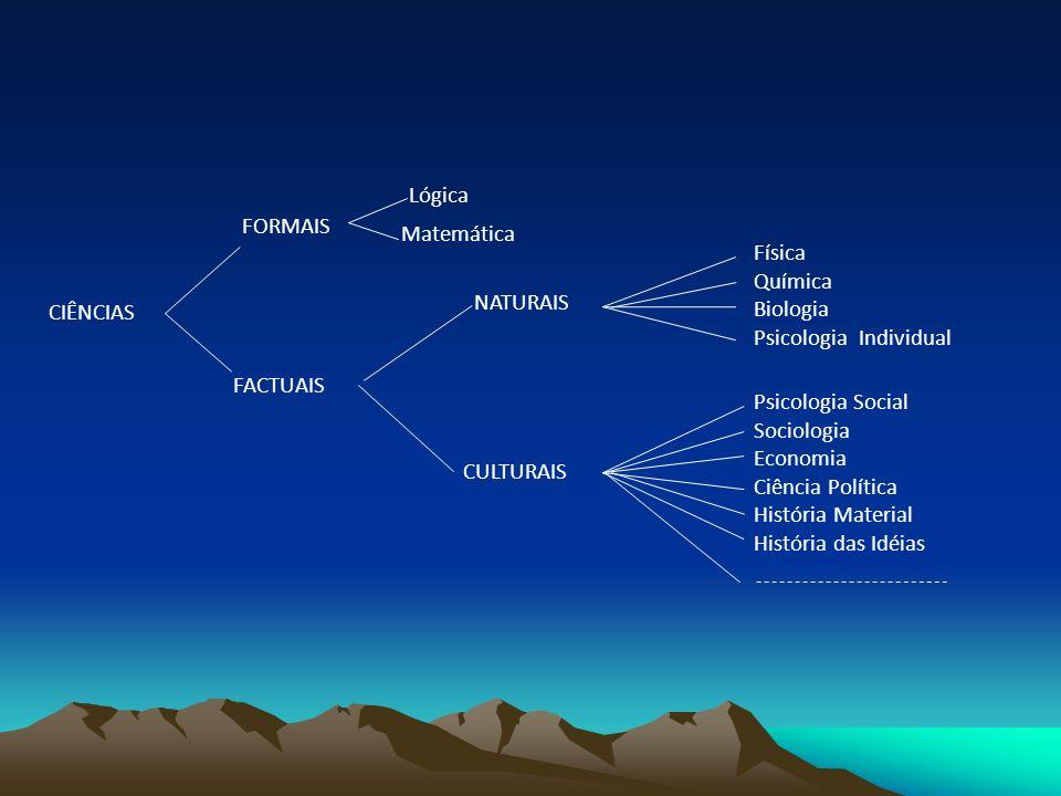 CIÊNCIAS FORMAIS FACTUAIS Lógica Matemática NATURAIS CULTURAIS Física Química Biologia Psicologia Individual Psicologia Social Sociologia Economia Ciê