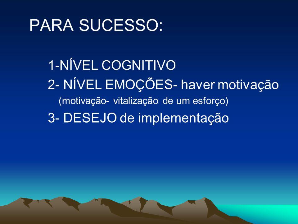PARA SUCESSO: 1-NÍVEL COGNITIVO 2- NÍVEL EMOÇÕES- haver motivação (motivação- vitalização de um esforço) 3- DESEJO de implementação