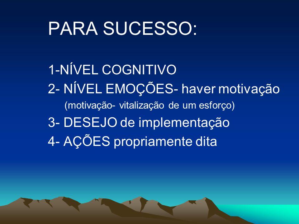 PARA SUCESSO: 1-NÍVEL COGNITIVO 2- NÍVEL EMOÇÕES- haver motivação (motivação- vitalização de um esforço) 3- DESEJO de implementação 4- AÇÕES propriame