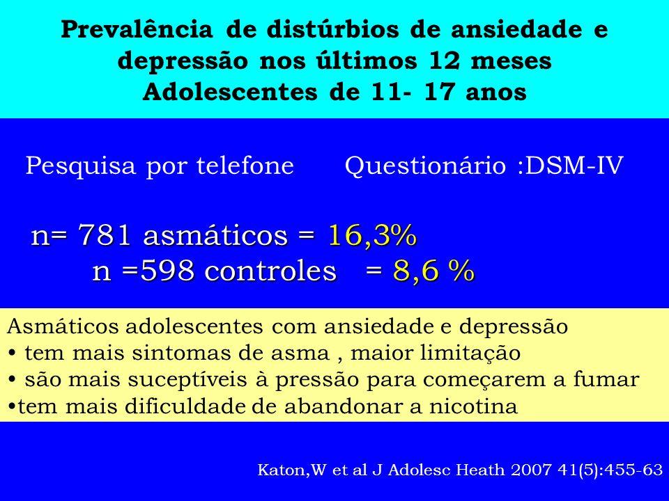 Prevalência de distúrbios de ansiedade e depressão nos últimos 12 meses Adolescentes de 11- 17 anos n= 781 asmáticos = 16,3% n =598 controles = 8,6 %
