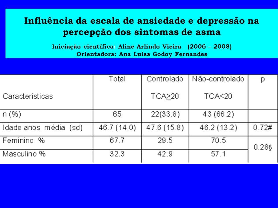 Influência da escala de ansiedade e depressão na percepção dos sintomas de asma Iniciação científica: Aline Arlindo Vieira (2006 – 2008) Orientadora: