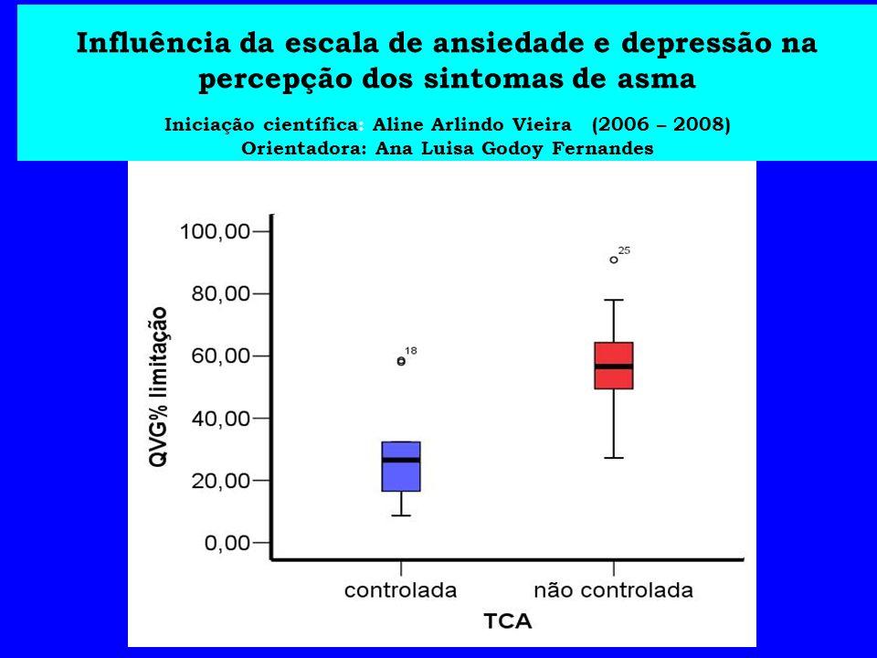 Ansiedade entre asmáticos 14,8 85,2