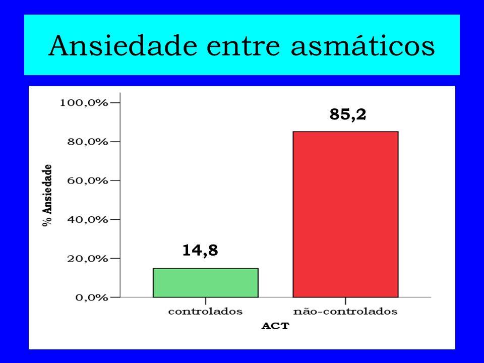 Depressão entre asmáticos 7,1 92,9