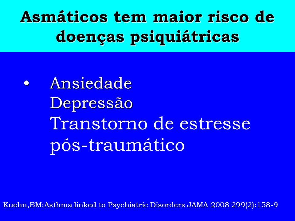 Asmáticos tem maior risco de doenças psiquiátricas Ansiedade DepressãoAnsiedade Depressão Transtorno de estresse pós-traumático Kuehn,BM:Asthma linked