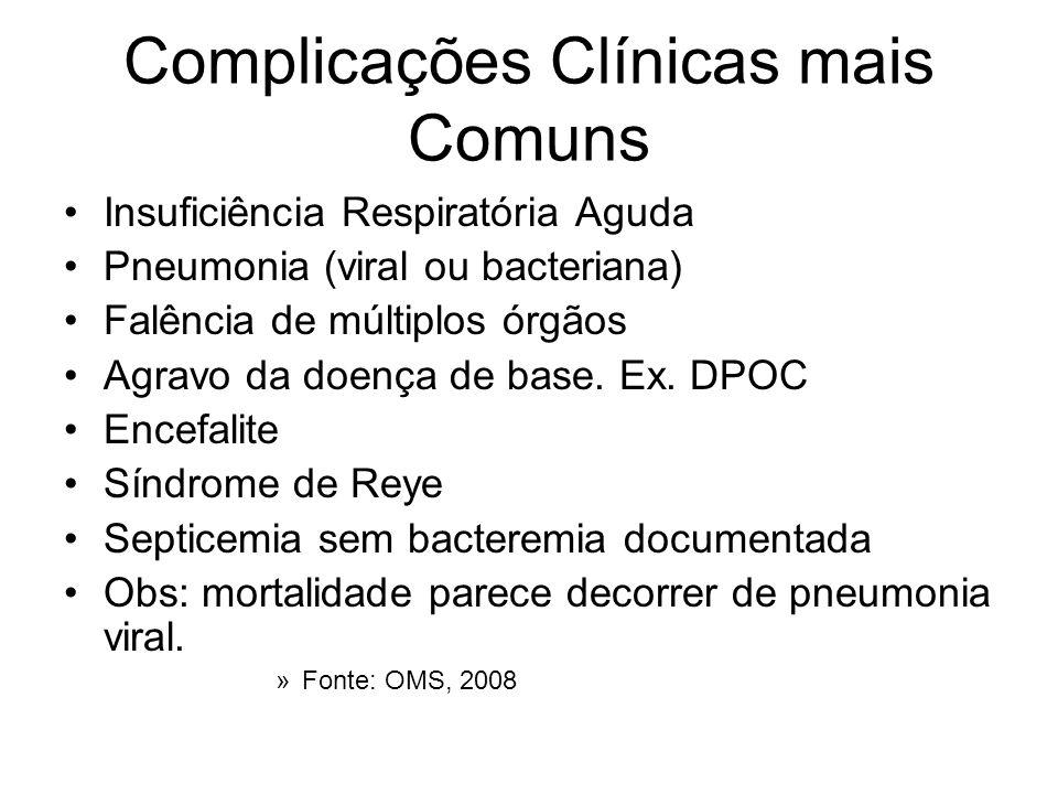 Complicações Clínicas mais Comuns Insuficiência Respiratória Aguda Pneumonia (viral ou bacteriana) Falência de múltiplos órgãos Agravo da doença de ba