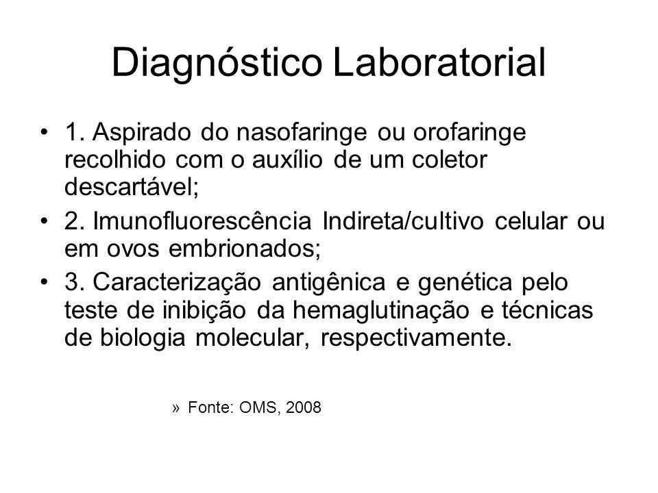 Diagnóstico Laboratorial 1. Aspirado do nasofaringe ou orofaringe recolhido com o auxílio de um coletor descartável; 2. Imunofluorescência Indireta/cu
