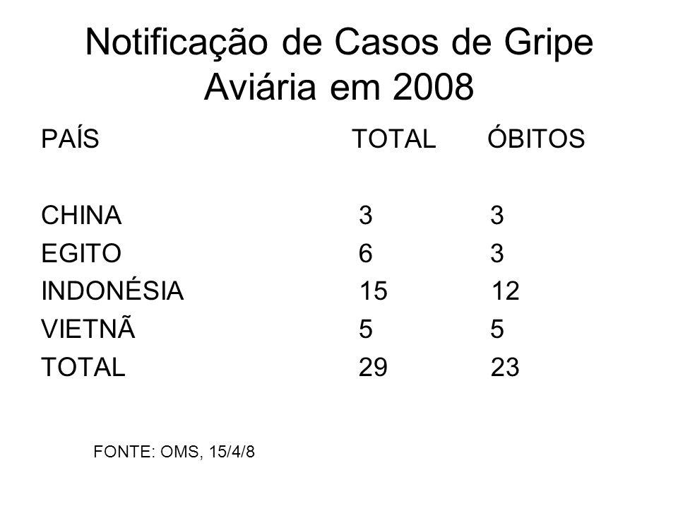 Notificação de Casos de Gripe Aviária em 2008 PAÍS CHINA EGITO INDONÉSIA VIETNÃ TOTAL TOTALÓBITOS 3 3 6 3 15 12 5 5 29 23 FONTE: OMS, 15/4/8