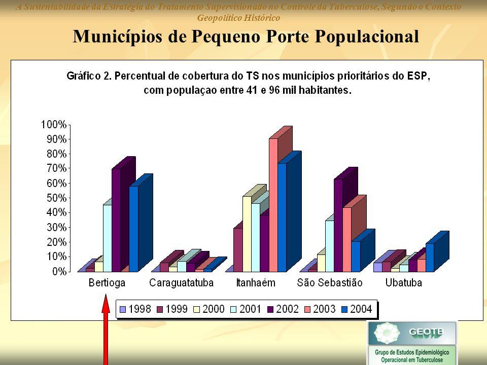Municípios de Grande Porte Populacional A Sustentabilidade da Estratégia do Tratamento Supervisionado no Controle da Tuberculose, Segundo o Contexto Geopolítico Histórico
