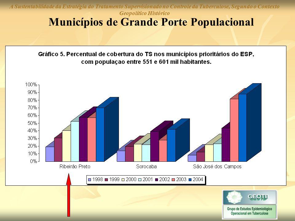 COBERTURA DO TRATAMENTO SUPERVISIONADO Quais os fatores explicativos para que municípios possam garantir estabilidade na cobertura do Tratamento Supervisionado.