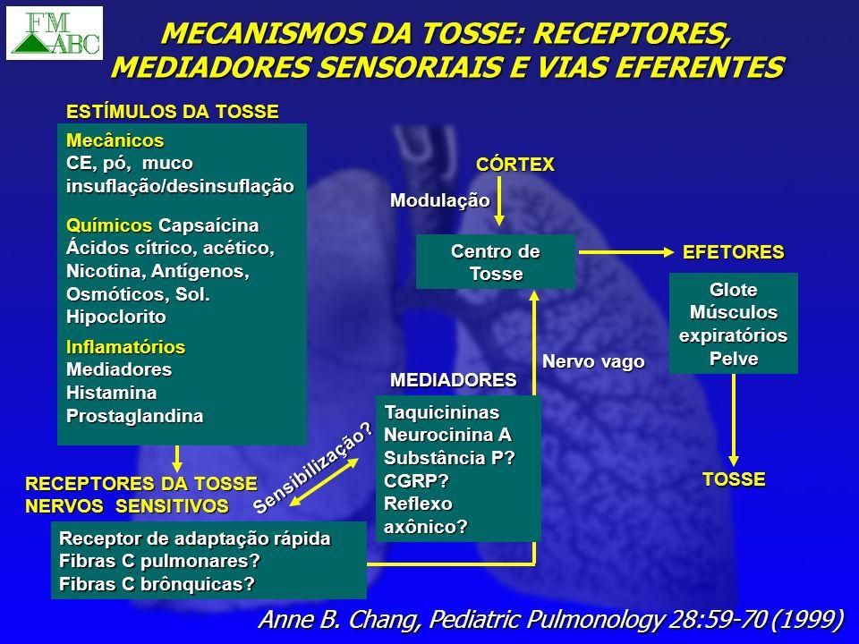 ESTÍMULOS DA TOSSE Mecânicos CE, pó, muco insuflação/desinsuflação Químicos Capsaícina Ácidos cítrico, acético, Nicotina, Antígenos, Osmóticos, Sol. H