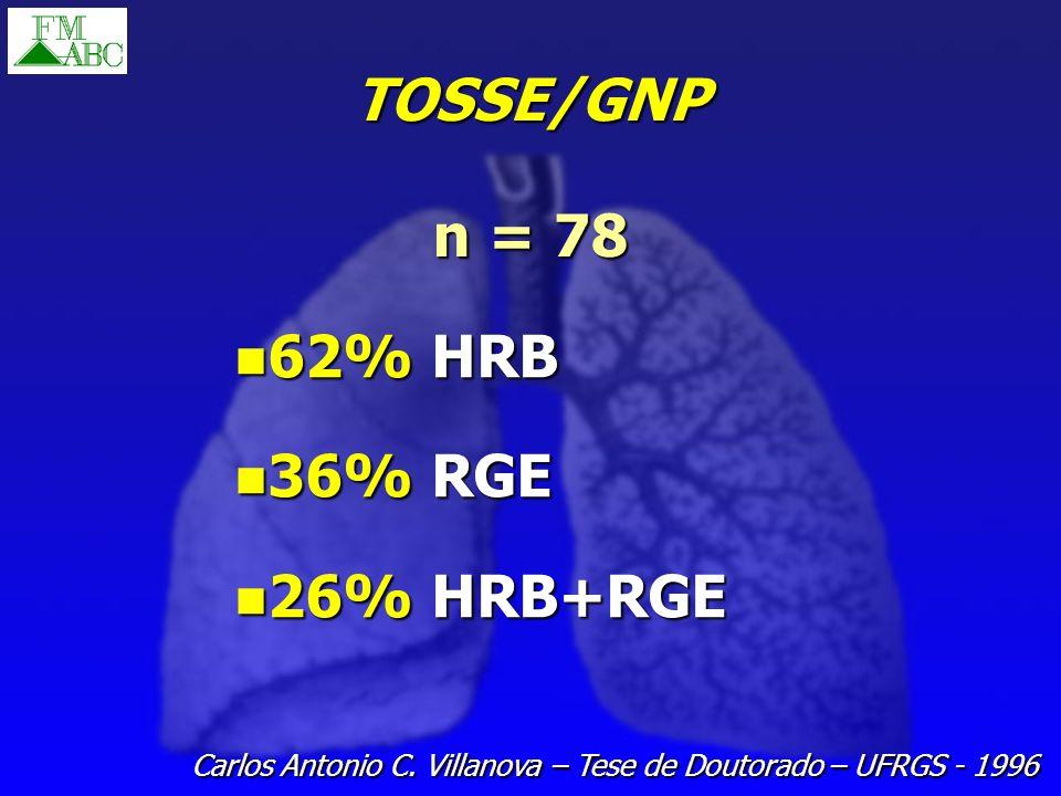 TOSSE/GNP 62% HRB 62% HRB 36% RGE 36% RGE 26% HRB+RGE 26% HRB+RGE n = 78 Carlos Antonio C. Villanova – Tese de Doutorado – UFRGS - 1996