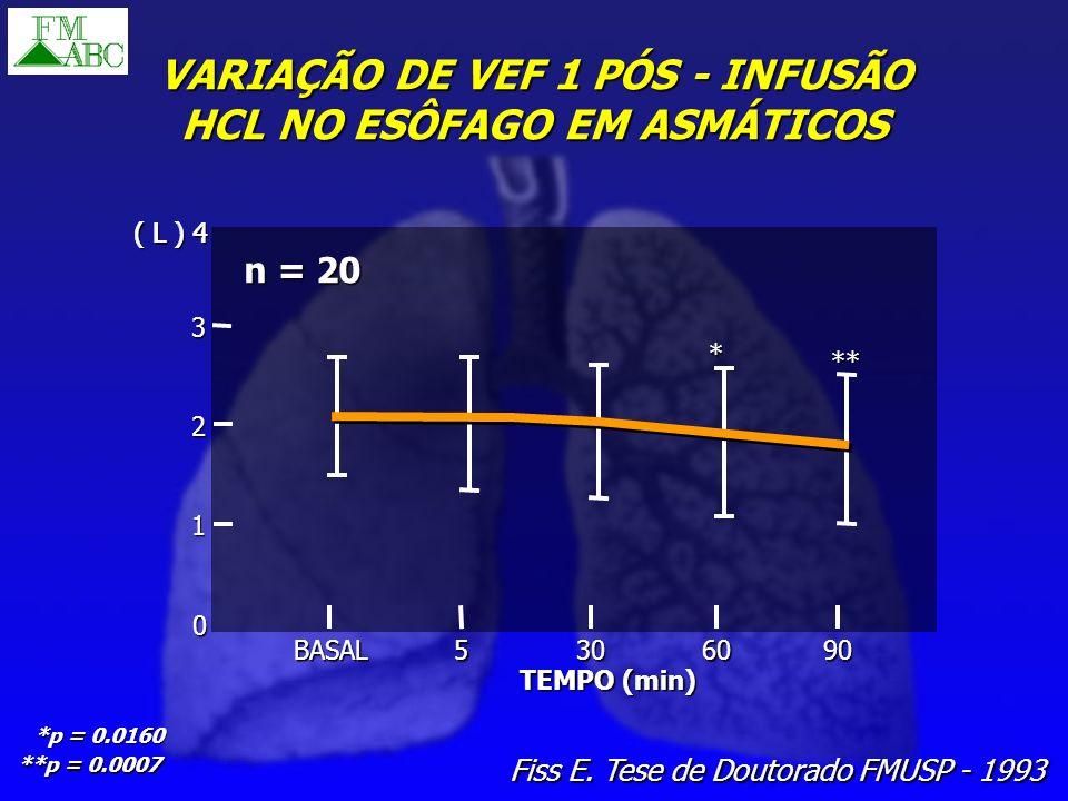 VARIAÇÃO DE VEF 1 PÓS - INFUSÃO HCL NO ESÔFAGO EM ASMÁTICOS Fiss E. Tese de Doutorado FMUSP - 1993 ( L ) 4 3 2 1 0 BASAL TEMPO (min) 5306090 * ** *p =