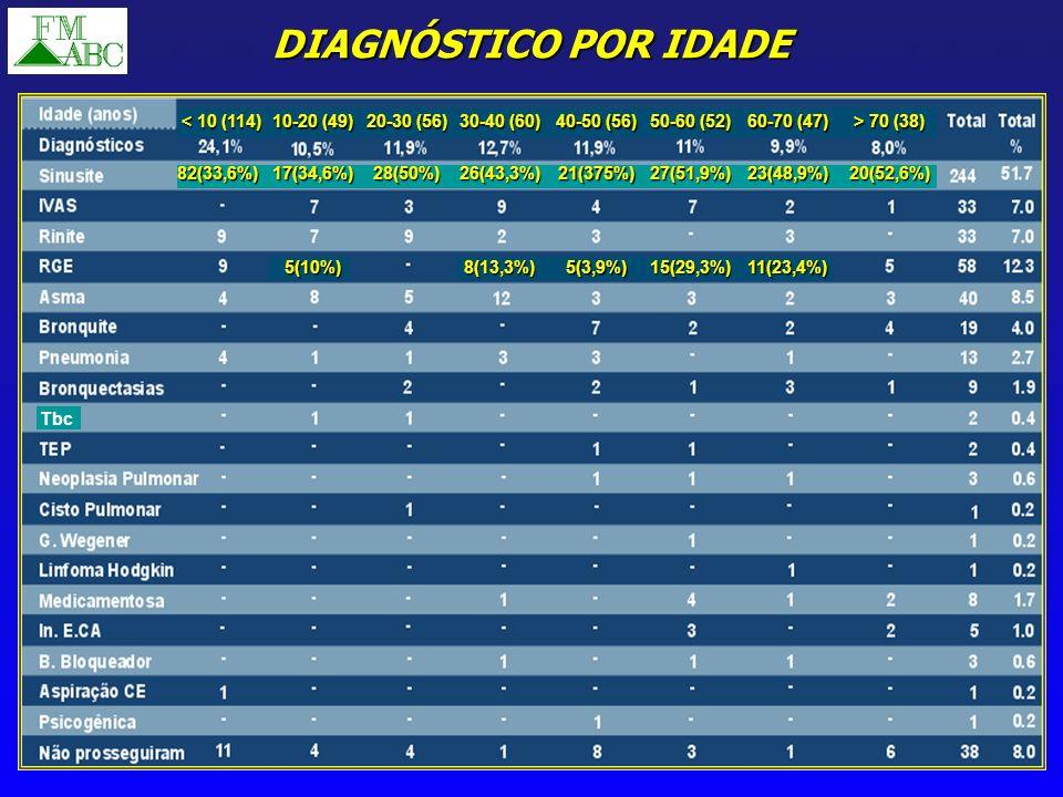 DIAGNÓSTICO POR IDADE Tbc < 10 (114) 10-20 (49) 82(33,6%)17(34,6%) 20-30 (56) 28(50%) 30-40 (60) 26(43,3%) 40-50 (56) 21(375%) 50-60 (52) 27(51,9%) 60