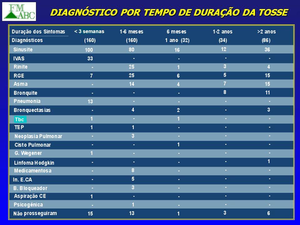 DIAGNÓSTICO POR TEMPO DE DURAÇÃO DA TOSSE Tbc < 3 semanas