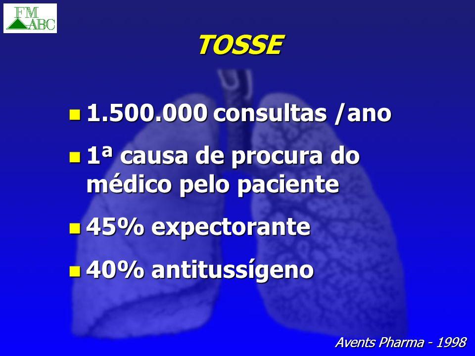 TOSSE 1.500.000 consultas /ano 1.500.000 consultas /ano 1ª causa de procura do médico pelo paciente 1ª causa de procura do médico pelo paciente 45% ex