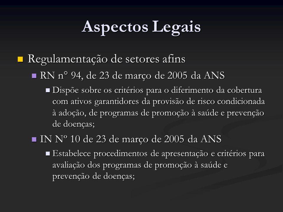Aspectos Legais Regulamentação de setores afins Regulamentação de setores afins RN n° 94, de 23 de março de 2005 da ANS RN n° 94, de 23 de março de 20