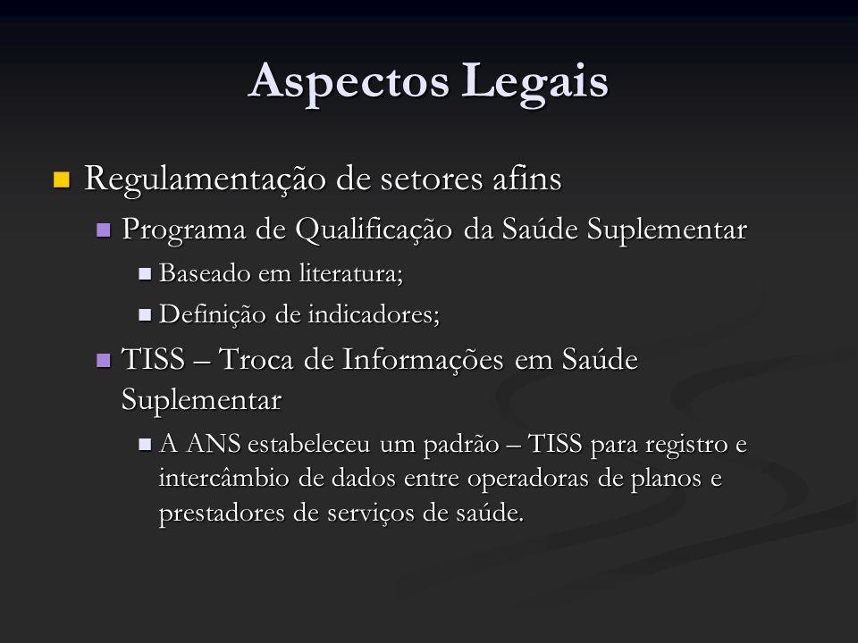 Aspectos Legais Regulamentação de setores afins Regulamentação de setores afins Programa de Qualificação da Saúde Suplementar Programa de Qualificação