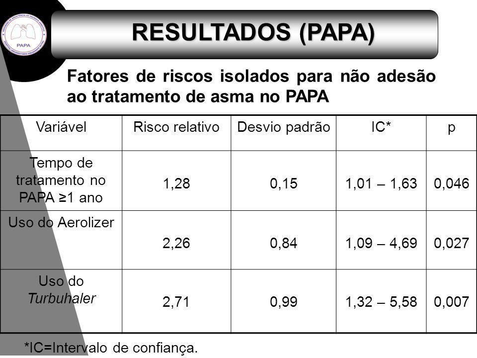 VariávelRisco relativoDesvio padrãoIC*p Tempo de tratamento no PAPA 1 ano 1,280,151,01 – 1,630,046 Uso do Aerolizer 2,260,841,09 – 4,690,027 Uso do Tu