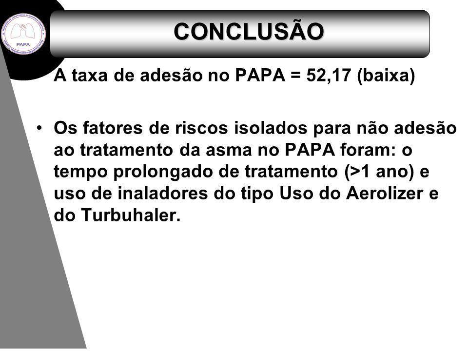 CONCLUSÃO A taxa de adesão no PAPA = 52,17 (baixa) Os fatores de riscos isolados para não adesão ao tratamento da asma no PAPA foram: o tempo prolonga