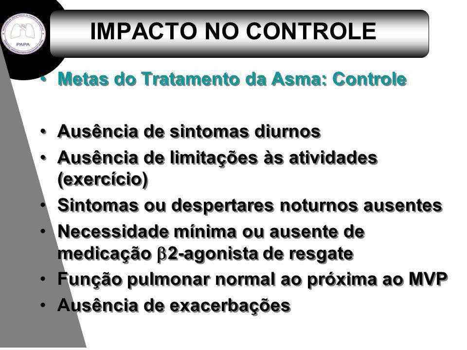 IMPACTO NO CONTROLE Metas do Tratamento da Asma: Controle Ausência de sintomas diurnos Ausência de limitações às atividades (exercício) Sintomas ou de