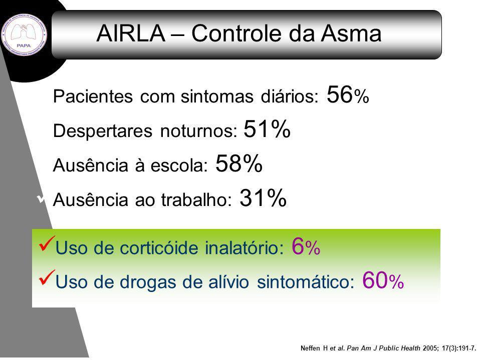 AIRLA – Controle da Asma Pacientes com sintomas diários: 56 % Despertares noturnos: 51% Ausência à escola: 58% Ausência ao trabalho: 31% Uso de cortic