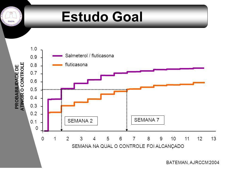 Estudo Goal SEMANA NA QUAL O CONTROLE FOI ALCANÇADO Salmeterol / fluticasona fluticasona 0 0 0.1 0.2 0.3 0.4 0.5 0.6 0.7 0.8 0.9 1.0 PROBABILIDADE DE