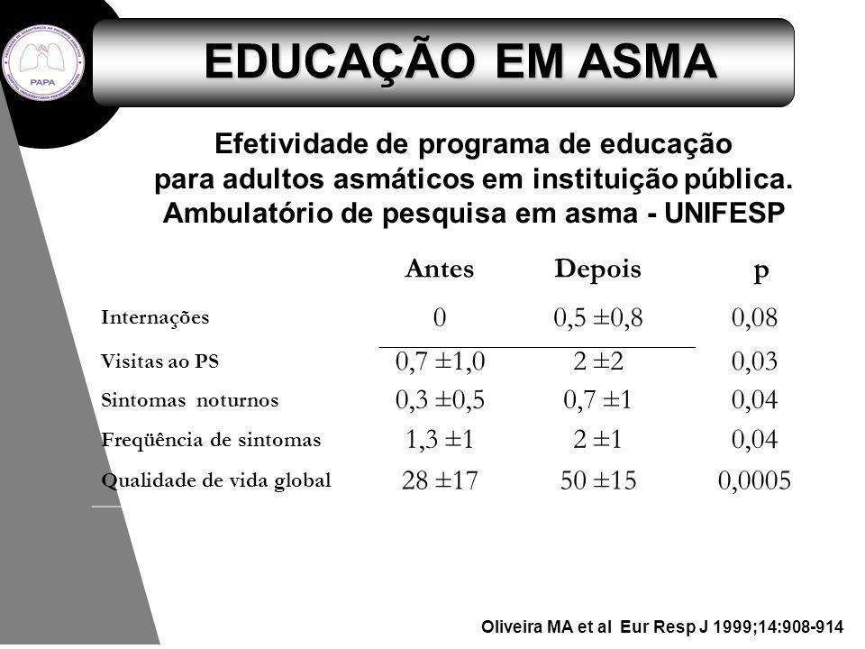 Efetividade de programa de educação para adultos asmáticos em instituição pública. Ambulatório de pesquisa em asma - UNIFESP AntesDepois p Internações