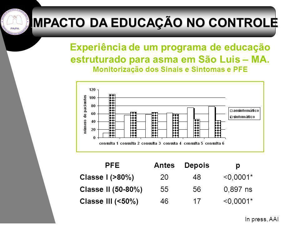 PFEAntesDepoisp Classe I (>80%)2048<0,0001* Classe II (50-80%)55560,897 ns Classe III (<50%)4617<0,0001* Experiência de um programa de educação estrut