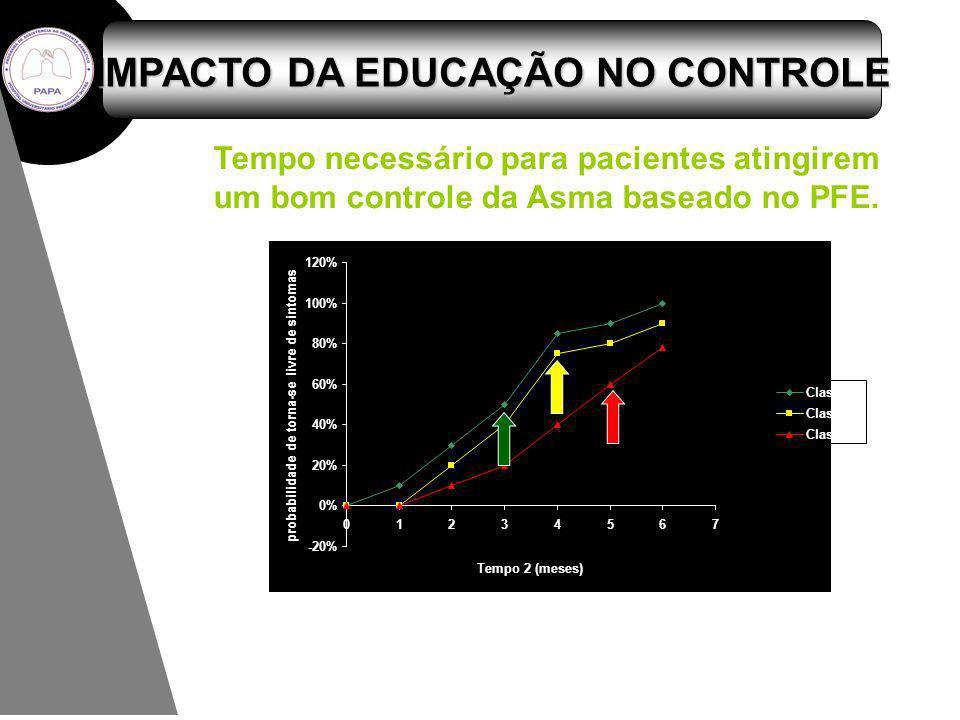 Tempo 2 (meses) 1234567 -20% 0% 20% 40% 60% 80% 100% 120% 0 probabilidade de torna-se livre de sintomas Classe I Classe II Classe III Tempo necessário