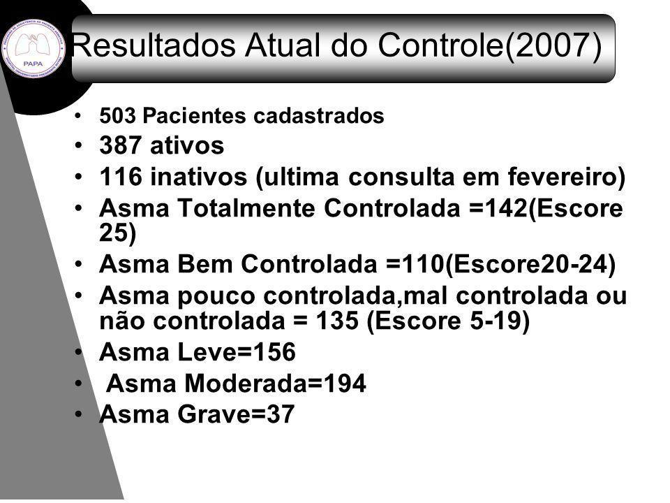 Resultados Atual do Controle(2007) 503 Pacientes cadastrados 387 ativos 116 inativos (ultima consulta em fevereiro) Asma Totalmente Controlada =142(Es