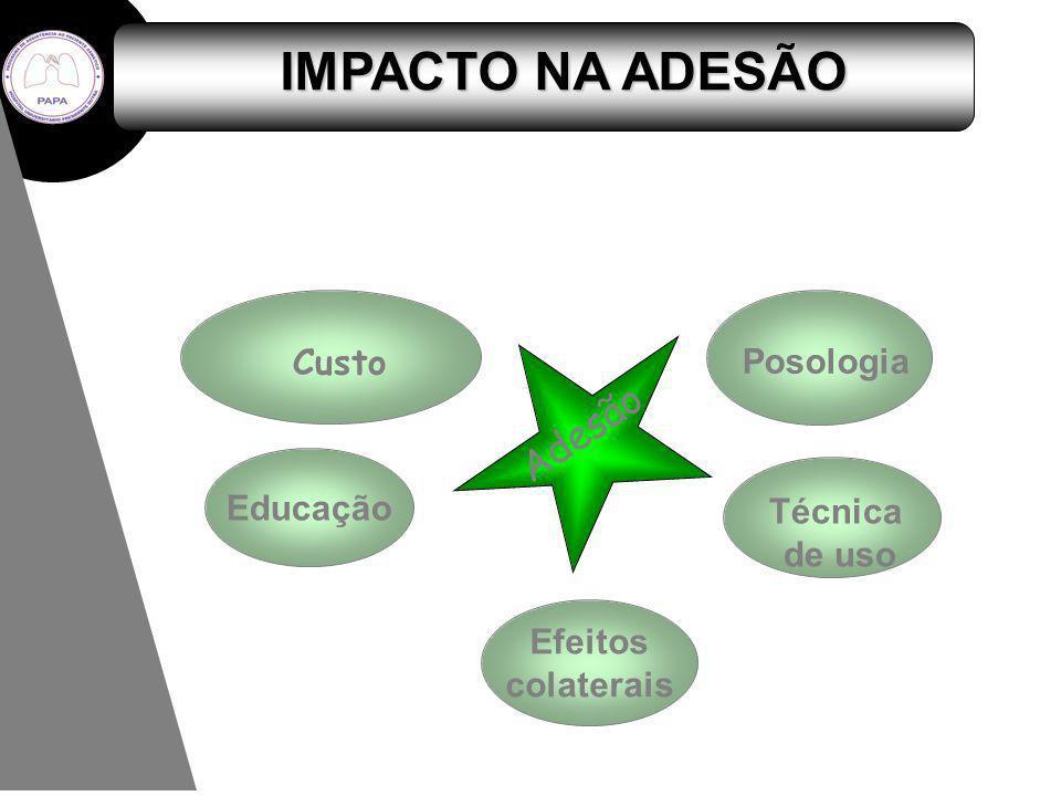 IMPACTO NA ADESÃO Adesão Posologia Técnica de uso Educação Efeitos colaterais Custo