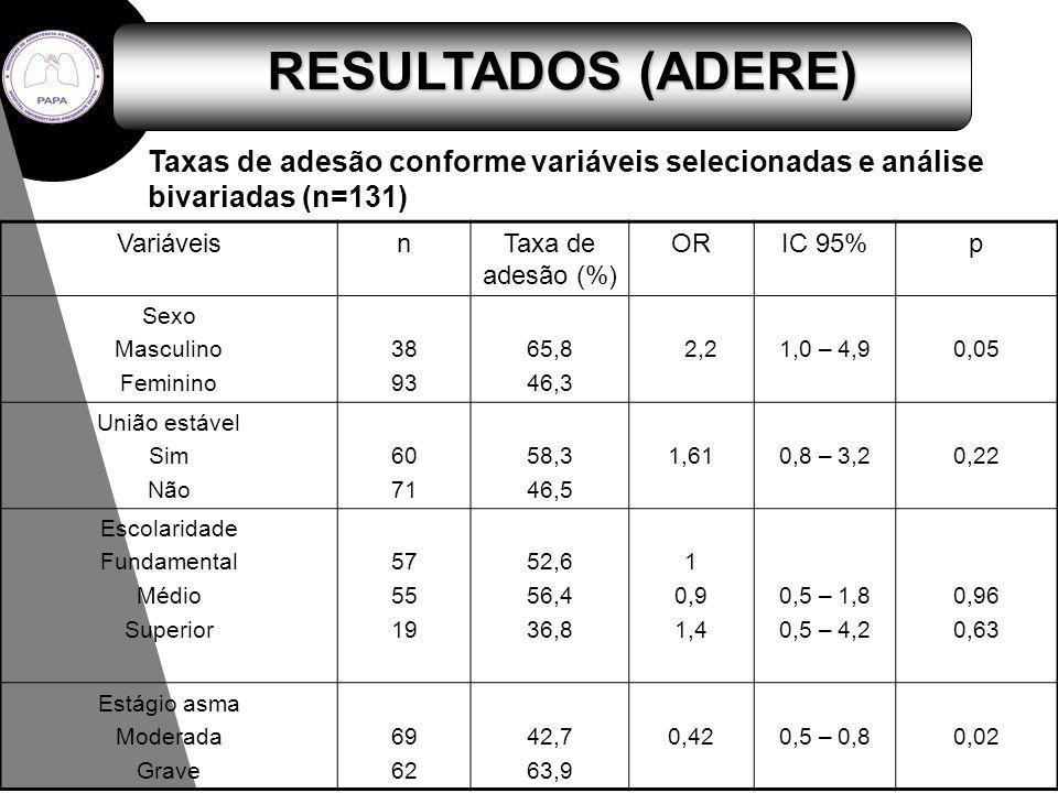 RESULTADOS (ADERE) VariáveisnTaxa de adesão (%) ORIC 95%p Sexo Masculino Feminino 38 93 65,8 46,3 2,21,0 – 4,90,05 União estável Sim Não 60 71 58,3 46