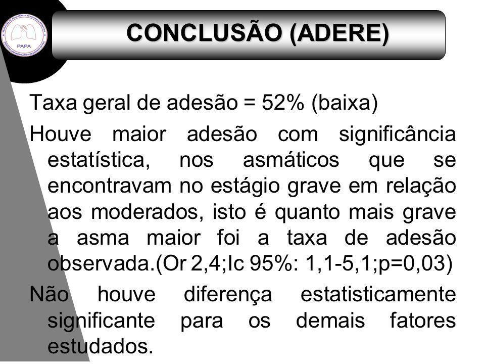 Taxa geral de adesão = 52% (baixa) Houve maior adesão com significância estatística, nos asmáticos que se encontravam no estágio grave em relação aos