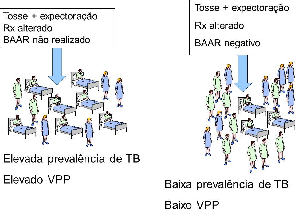 Tosse + expectoração Rx alterado BAAR negativo Tosse + expectoração Rx alterado BAAR não realizado Elevada prevalência de TB Elevado VPP Baixa prevalê