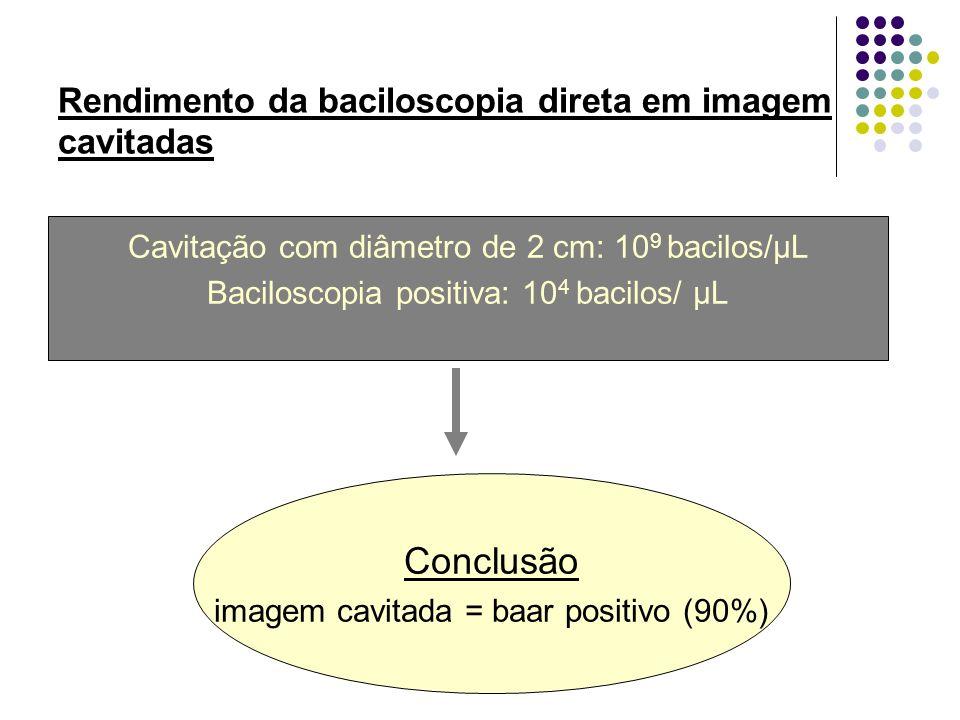 Rendimento da baciloscopia direta em imagem cavitadas Cavitação com diâmetro de 2 cm: 10 9 bacilos/µL Baciloscopia positiva: 10 4 bacilos/ µL Conclusã