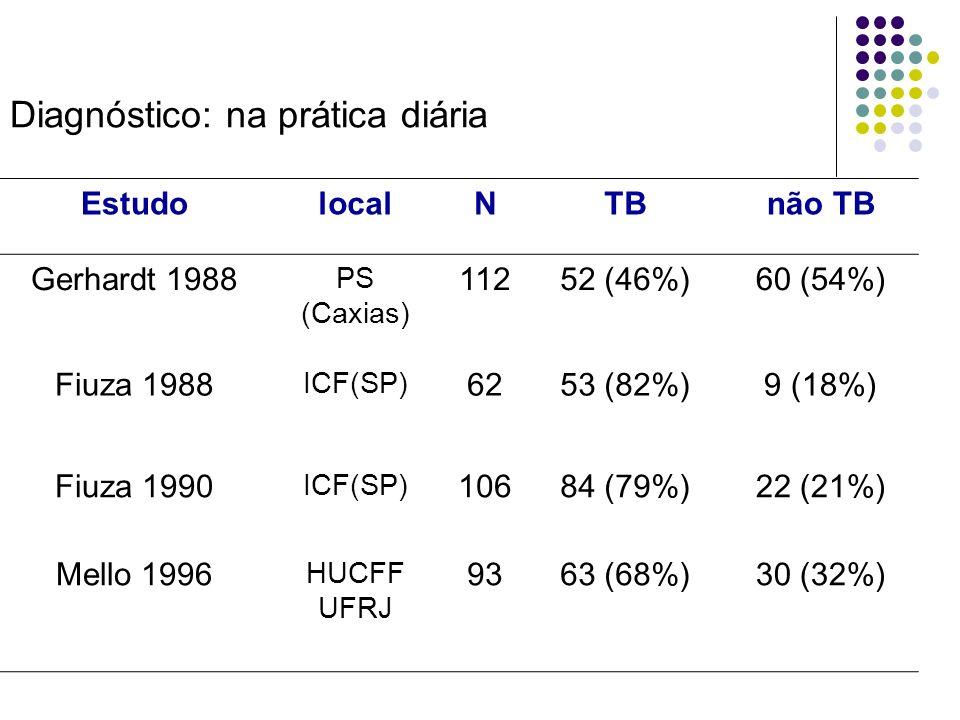 Diagnóstico: na prática diária EstudolocalNTBnão TB Gerhardt 1988 PS (Caxias) 11252 (46%)60 (54%) Fiuza 1988 ICF(SP) 6253 (82%)9 (18%) Fiuza 1990 ICF(