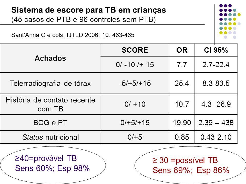 Sistema de escore para TB em crianças (45 casos de PTB e 96 controles sem PTB) Sant'Anna C e cols. IJTLD 2006; 10: 463-465 Achados SCOREORCI 95% 0/ -1