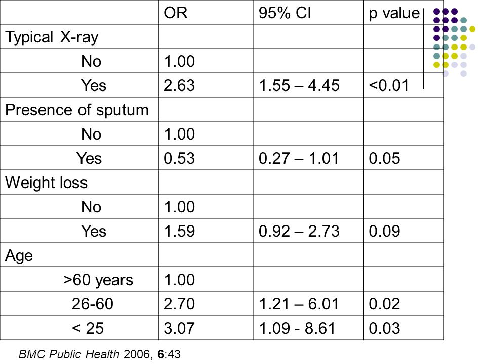 OR95% CIp value Typical X-ray No1.00 Yes2.631.55 – 4.45<0.01 Presence of sputum No1.00 Yes0.530.27 – 1.010.05 Weight loss No1.00 Yes1.590.92 – 2.730.0
