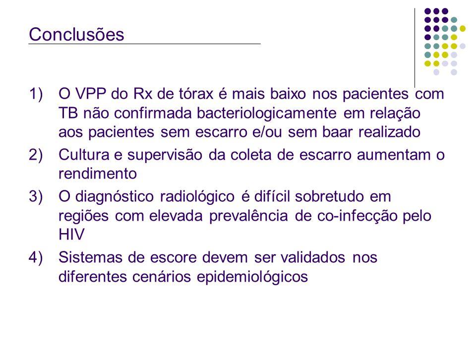 Conclusões 1)O VPP do Rx de tórax é mais baixo nos pacientes com TB não confirmada bacteriologicamente em relação aos pacientes sem escarro e/ou sem b