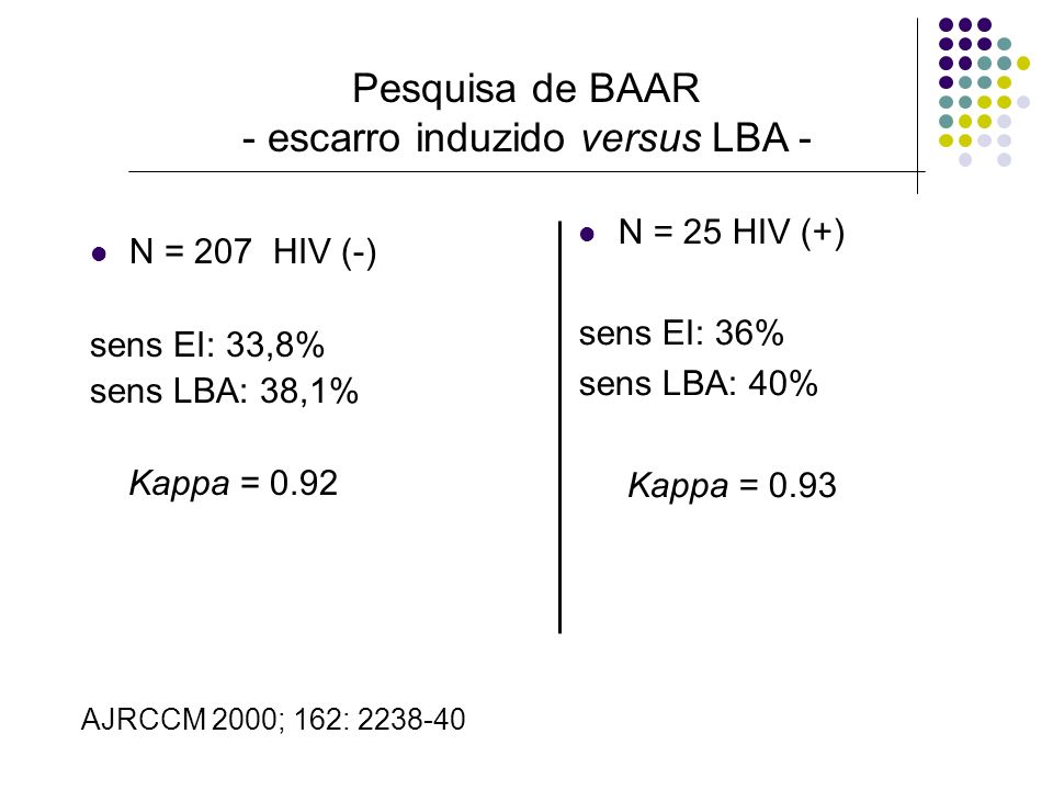 Pesquisa de BAAR - escarro induzido versus LBA - N = 207 HIV (-) sens EI: 33,8% sens LBA: 38,1% Kappa = 0.92 N = 25 HIV (+) sens EI: 36% sens LBA: 40%