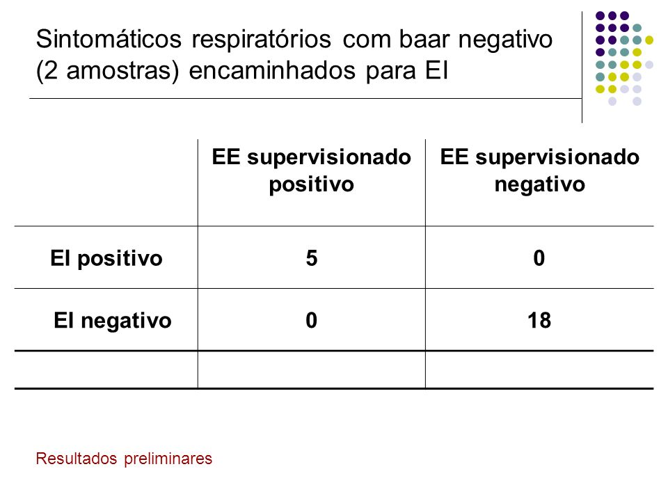 EE supervisionado positivo EE supervisionado negativo EI positivo50 EI negativo018 Sintomáticos respiratórios com baar negativo (2 amostras) encaminha