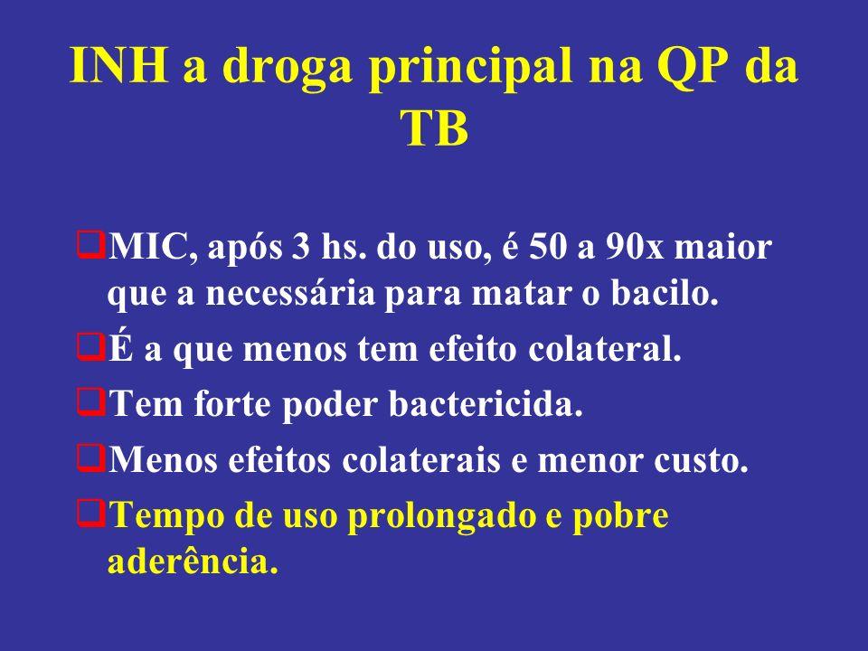 INH a droga principal na QP da TB MIC, após 3 hs. do uso, é 50 a 90x maior que a necessária para matar o bacilo. É a que menos tem efeito colateral. T