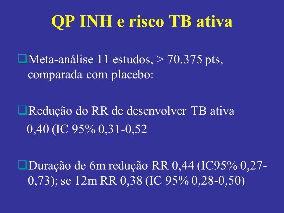 QP INH e risco TB ativa Meta-análise 11 estudos, > 70.375 pts, comparada com placebo: Redução do RR de desenvolver TB ativa 0,40 (IC 95% 0,31-0,52 Dur