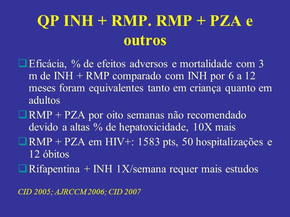 QP INH + RMP. RMP + PZA e outros Eficácia, % de efeitos adversos e mortalidade com 3 m de INH + RMP comparado com INH por 6 a 12 meses foram equivalen
