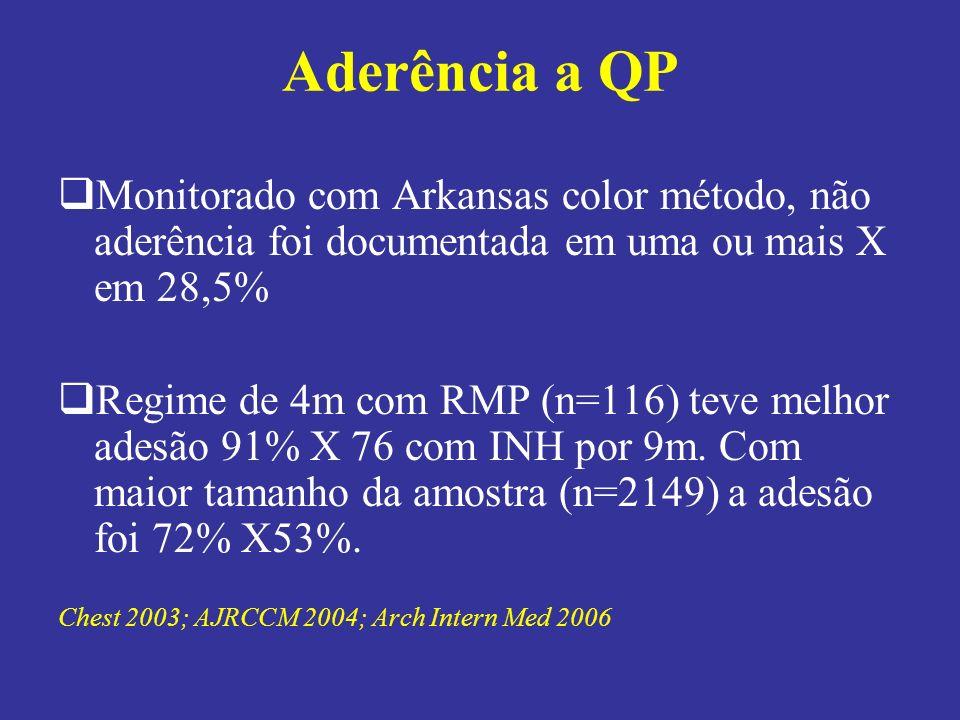 Aderência a QP Monitorado com Arkansas color método, não aderência foi documentada em uma ou mais X em 28,5% Regime de 4m com RMP (n=116) teve melhor adesão 91% X 76 com INH por 9m.