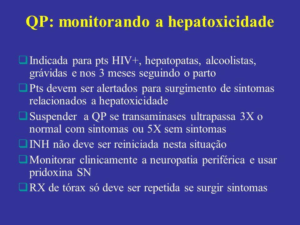 QP: monitorando a hepatoxicidade Indicada para pts HIV+, hepatopatas, alcoolistas, grávidas e nos 3 meses seguindo o parto Pts devem ser alertados para surgimento de sintomas relacionados a hepatoxicidade Suspender a QP se transaminases ultrapassa 3X o normal com sintomas ou 5X sem sintomas INH não deve ser reiniciada nesta situação Monitorar clinicamente a neuropatia periférica e usar pridoxina SN RX de tórax só deve ser repetida se surgir sintomas